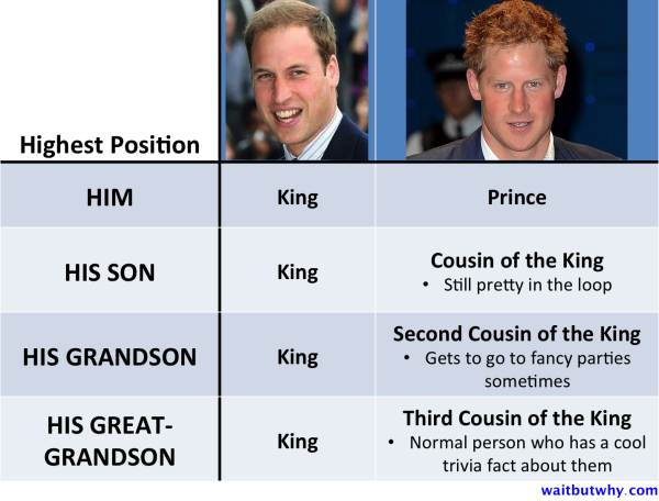 prince chart showing the king and how his son, grandson, and great-grandson are kings but the prince and his descendants are the first, second, and third cousins of the king