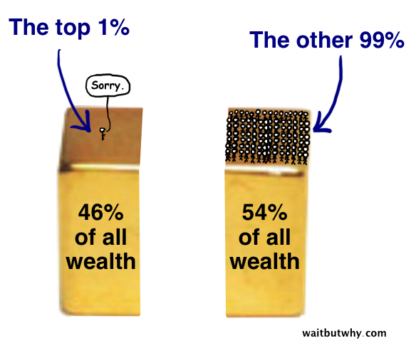 1 percent guy has 46% of wealth
