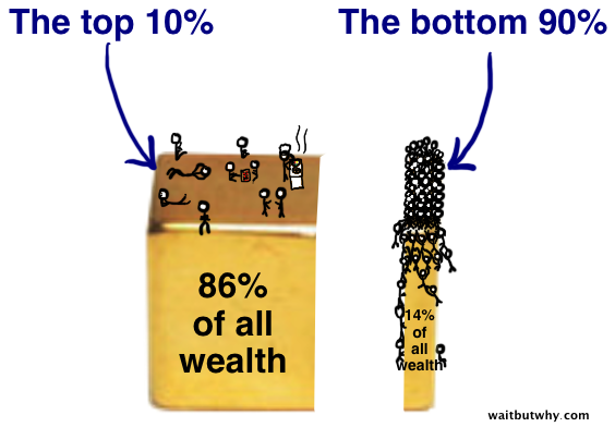 10 percent of people have 86 percent of wealth
