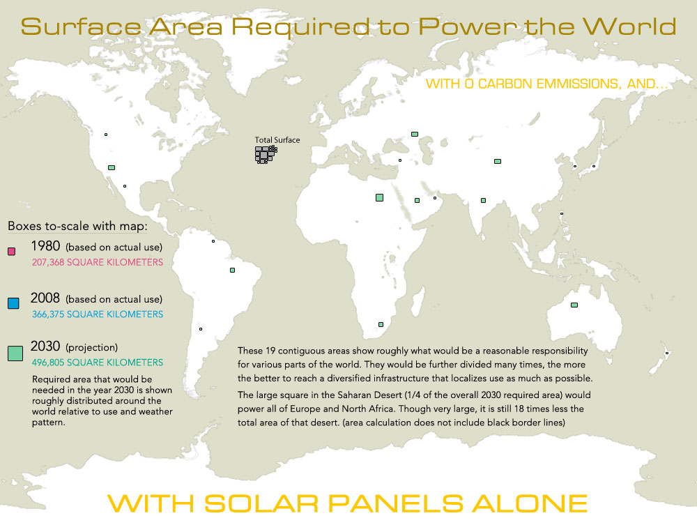 Solar Panels to Power the Whole World