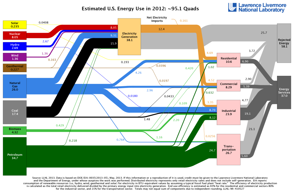 How US energy is used