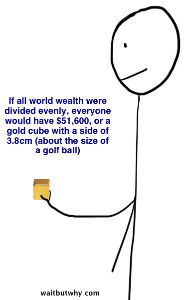 If wealth were divided evenly