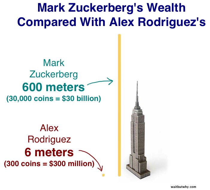 A-Rod vs Zuckerberg