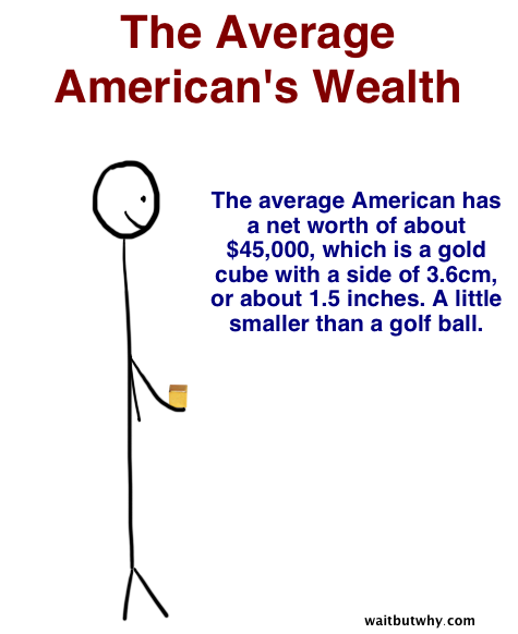 average american wealth