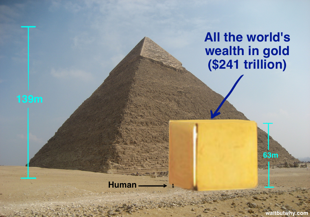 All the world's wealth in gold