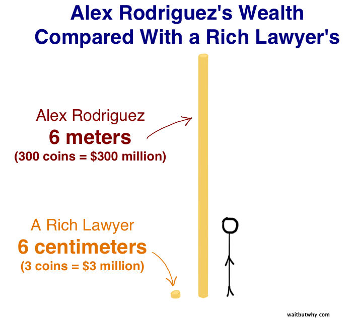 A-Rod's Wealth