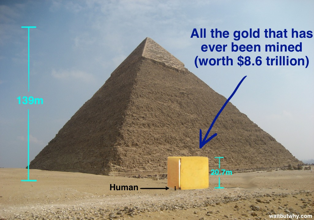 Cube of All Gold Ever Mined