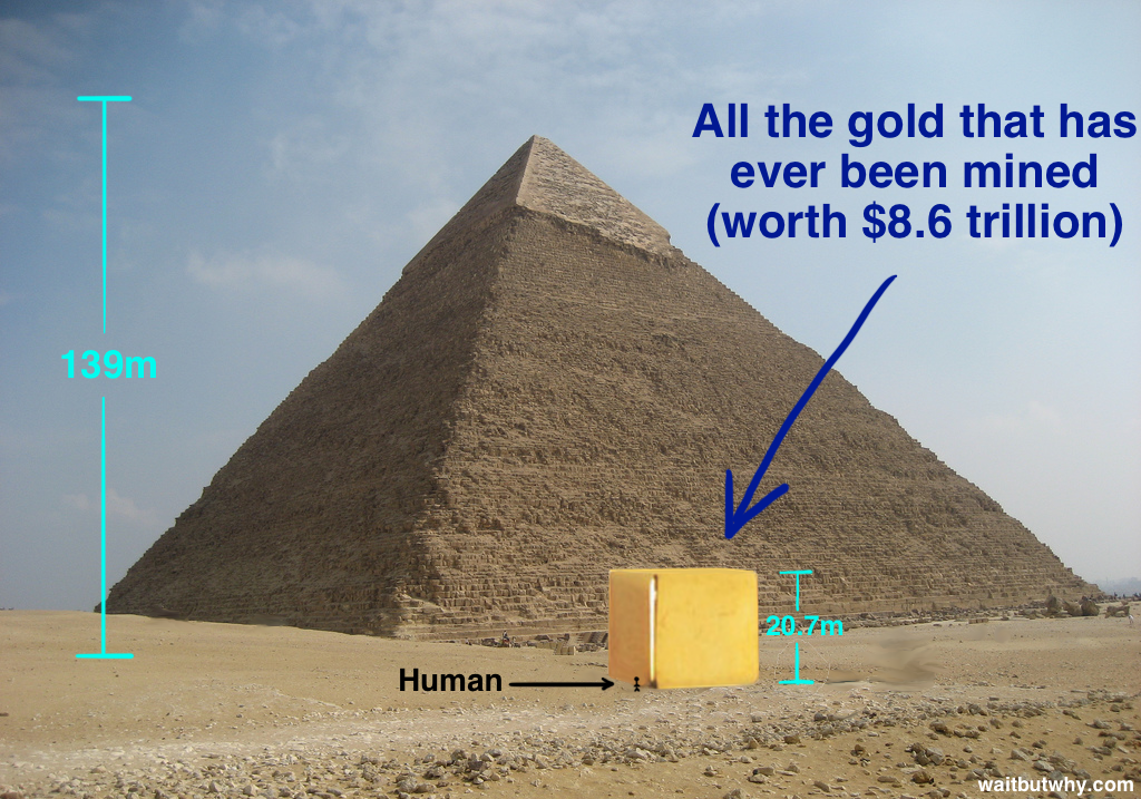 All the gold ever mined
