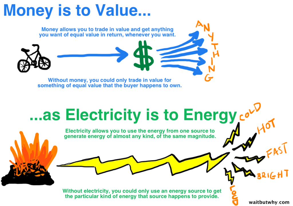 Electricity is cash