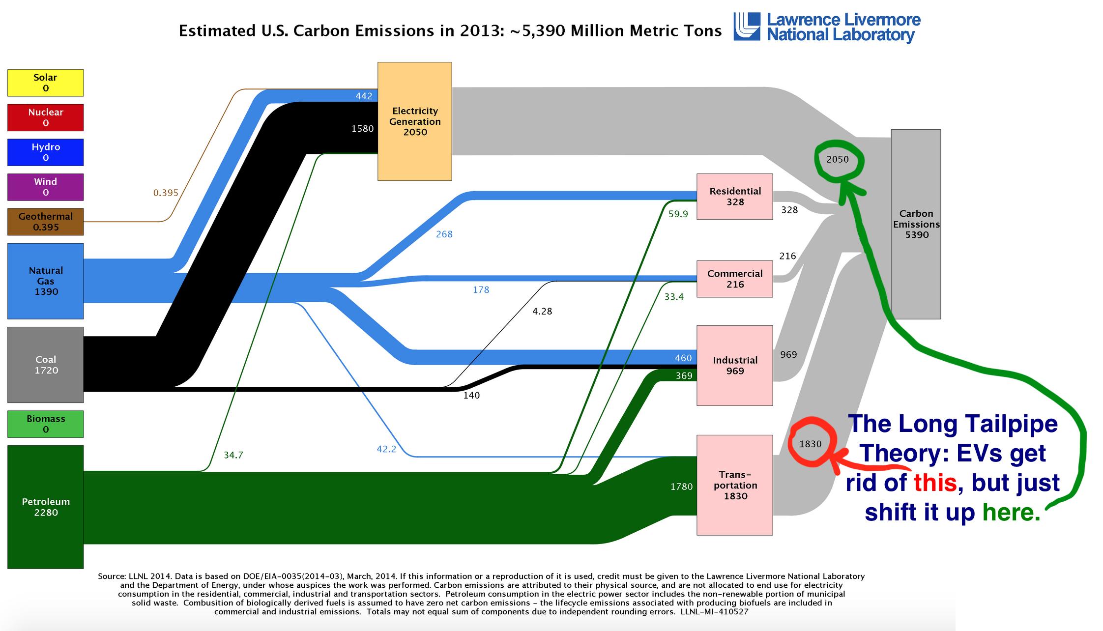 US Emissions 2013 2