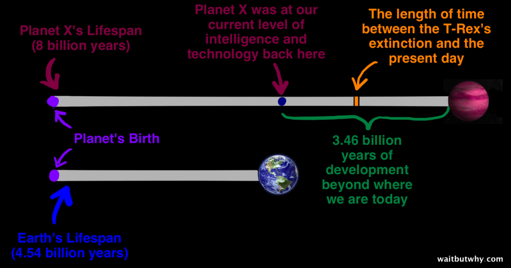 Planet X vs Earth