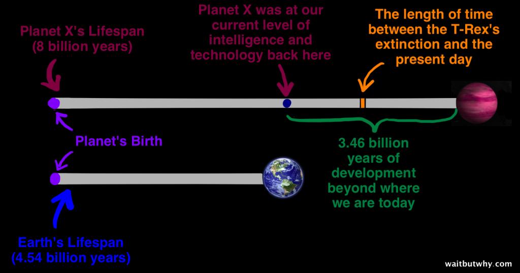 Planet X vs Earth