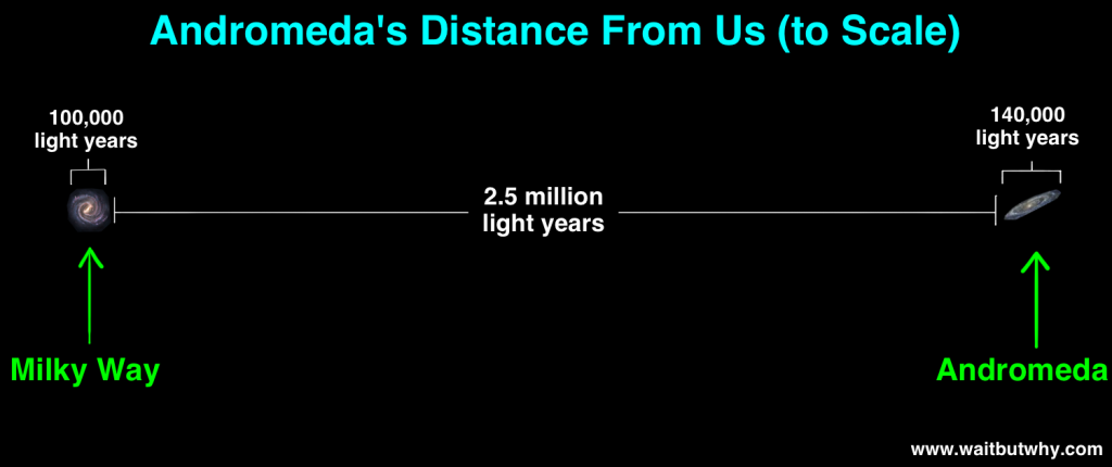Distance to Andromeda