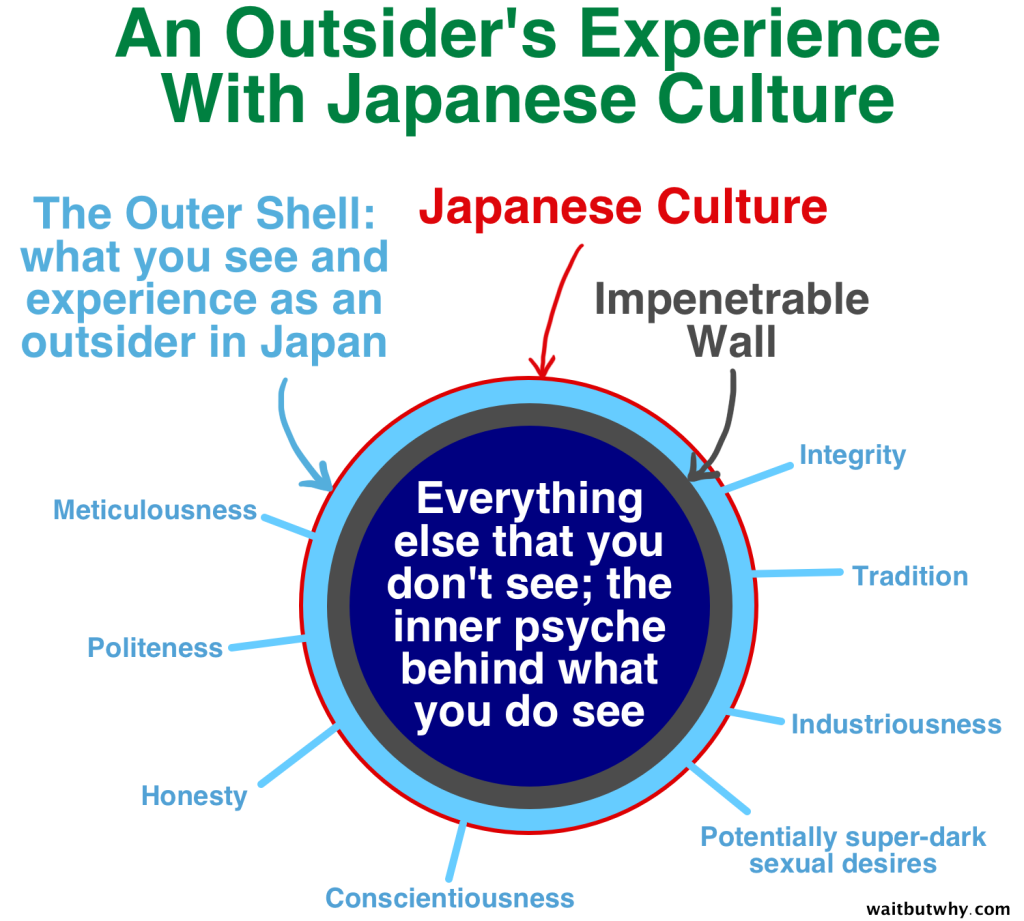 Japanese Impenetrable Culture