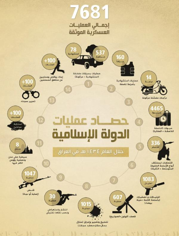 ISIS report 2013