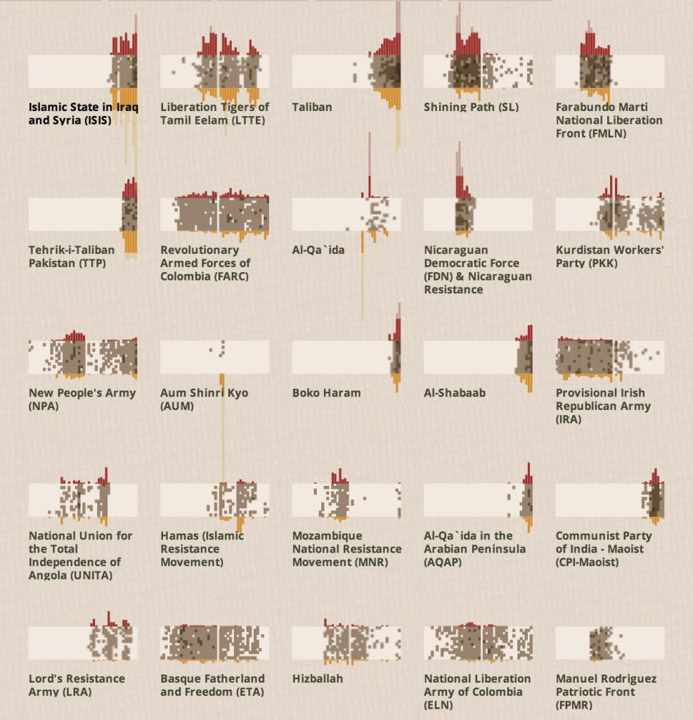 Terrorism Activity Graphs