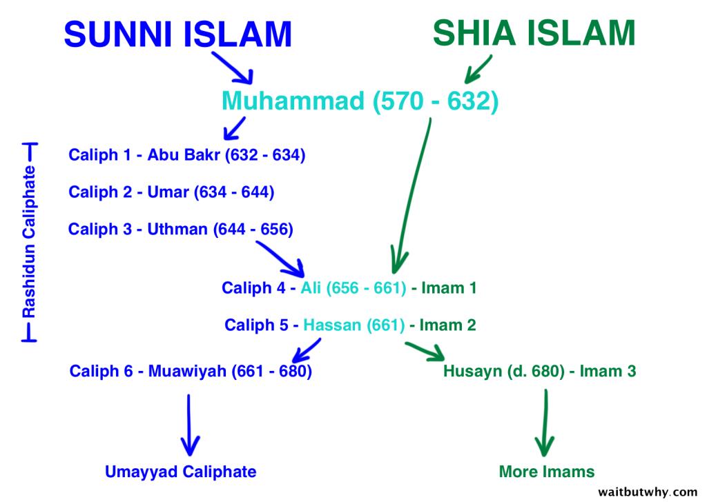 caliphs and imams