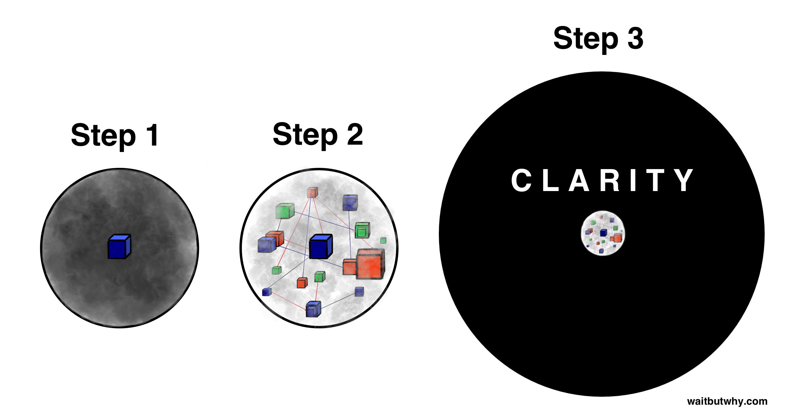 Step 1-3 Circles