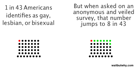 gay lesbian bisexual