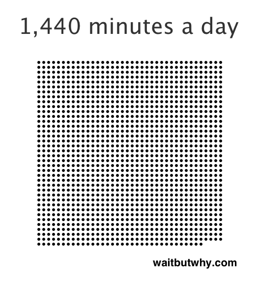 minutes in a day