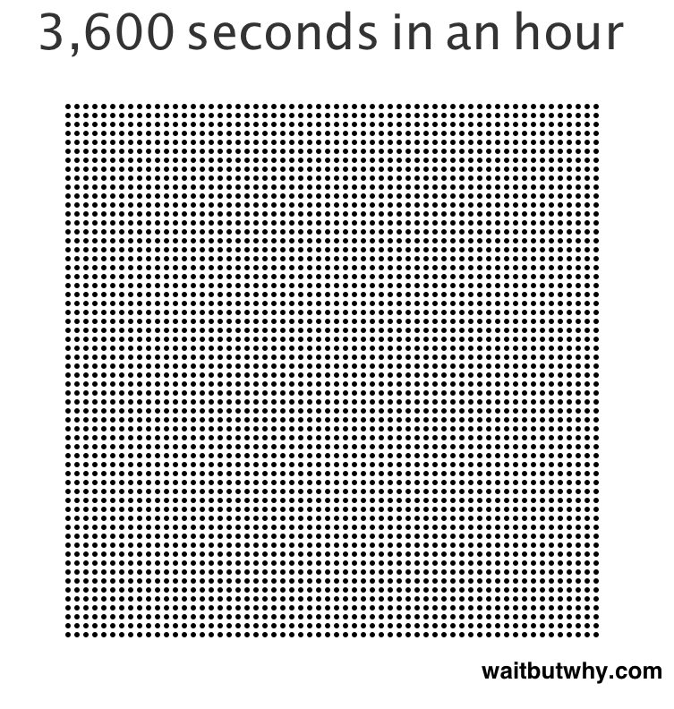 seconds in an hour