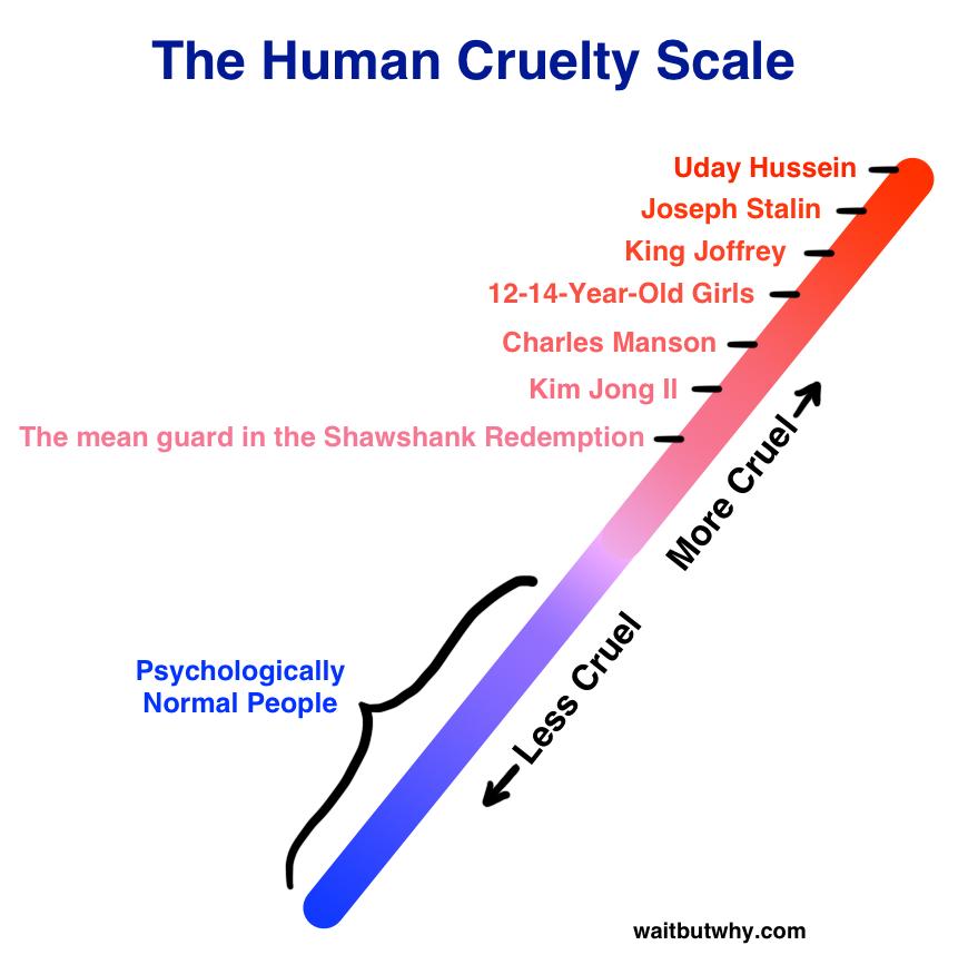 Cruelty Scale
