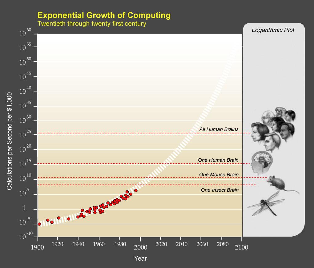 PPTExponentialGrowthof_Computing-1