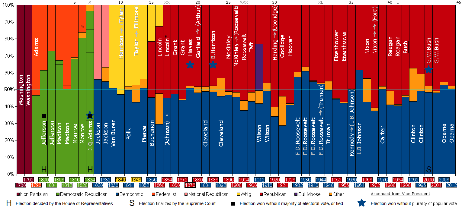 PartyVotes-Presidents