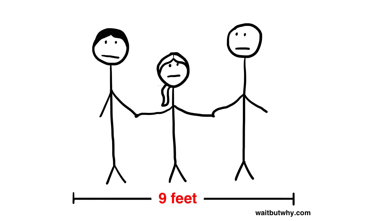 3 Feet