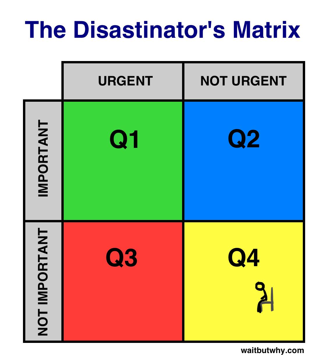 Disastinator's Matrix
