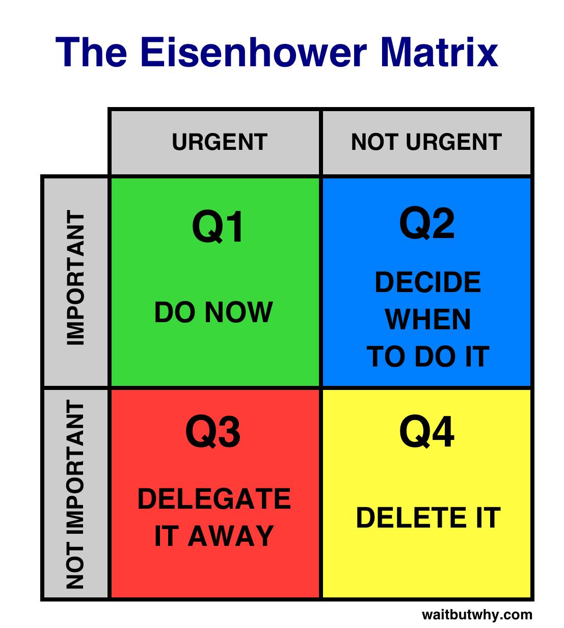 Eisenhower Matrix Actions
