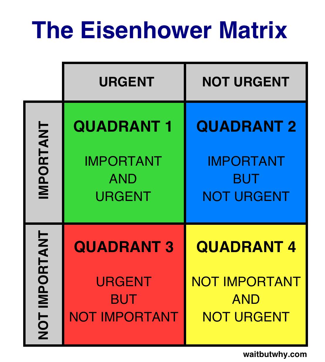 The Procrastination Matrix
