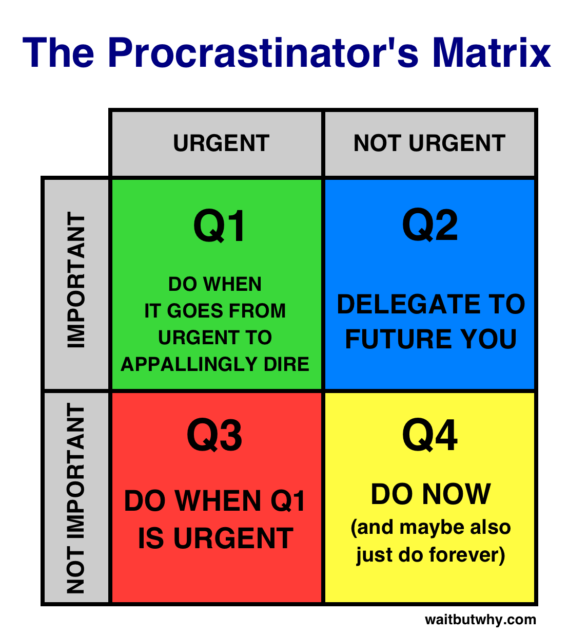 Procrastinator's Matrix
