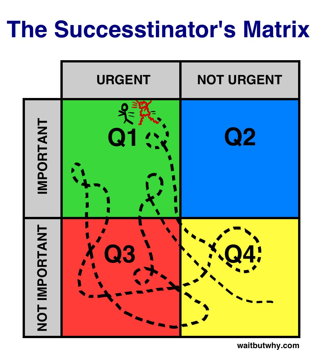 Successtinator's Matrix