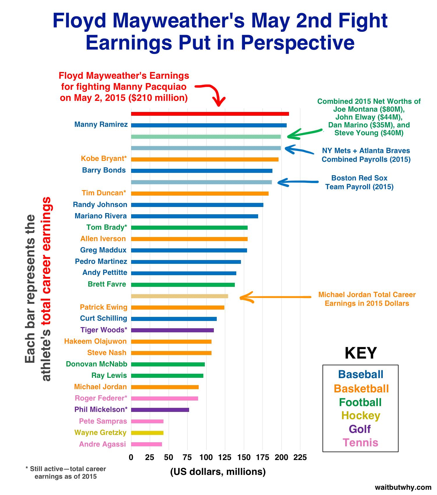 Floyd Mayweather Chart