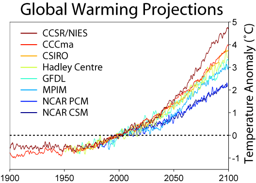 Global_Warming_Predictions