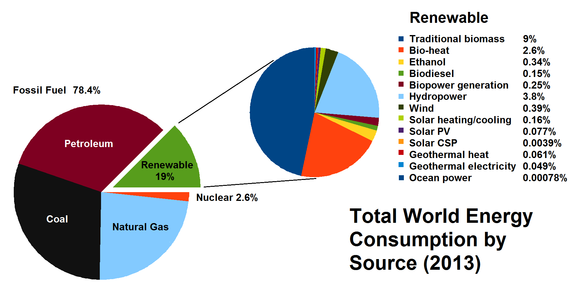 Total_World_Energy_Consumption_by_Source_2013