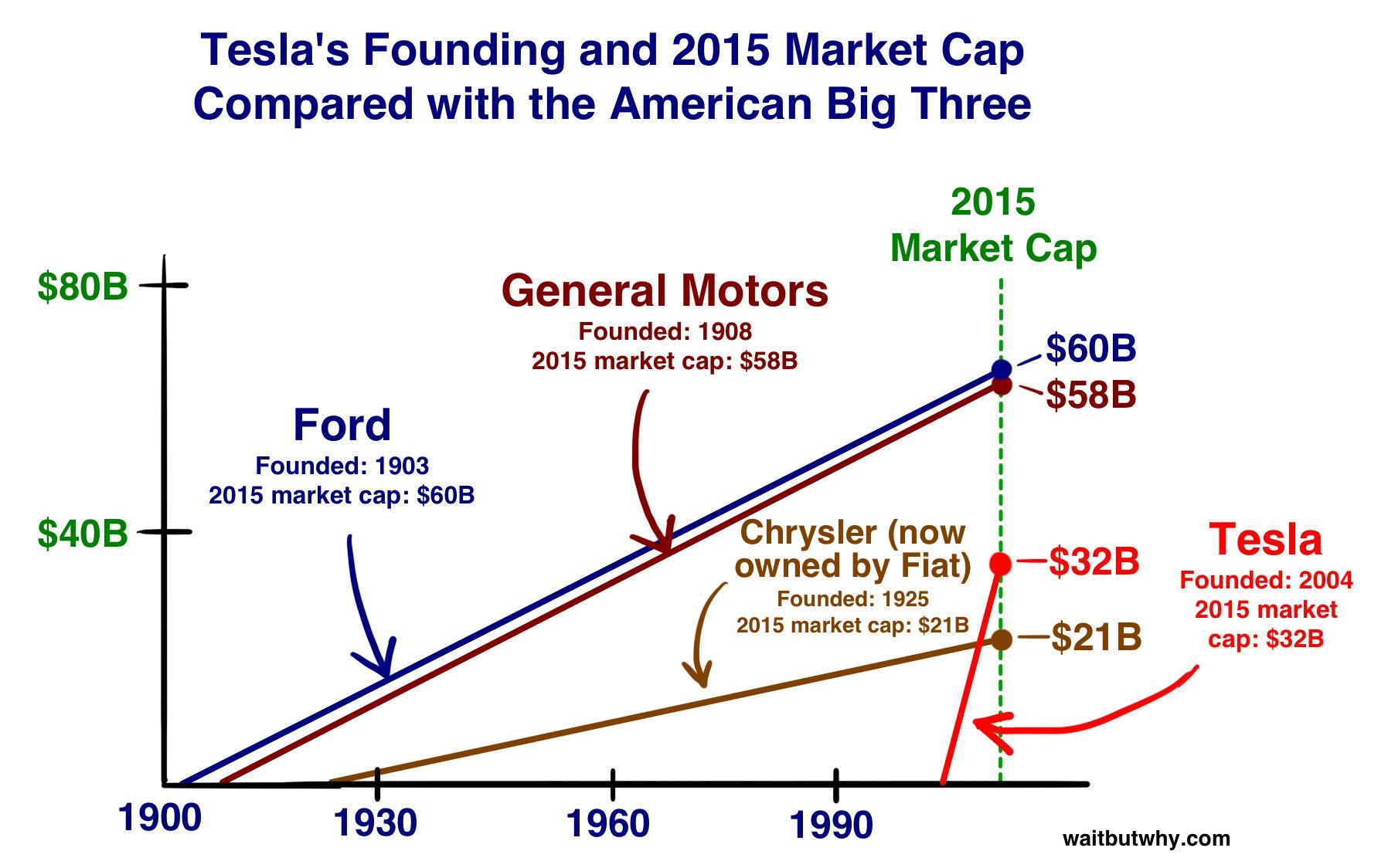 Car Graphs