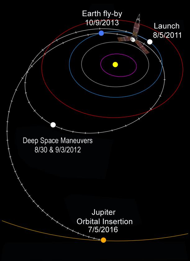 Juno's_interplanetary_trajectory