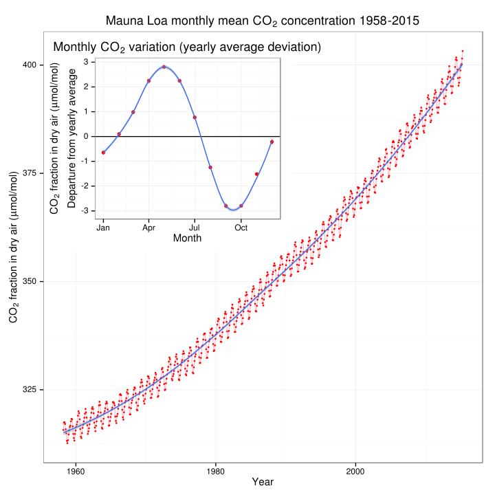 Mauna_Loa_CO2_monthly_mean_concentration.svg