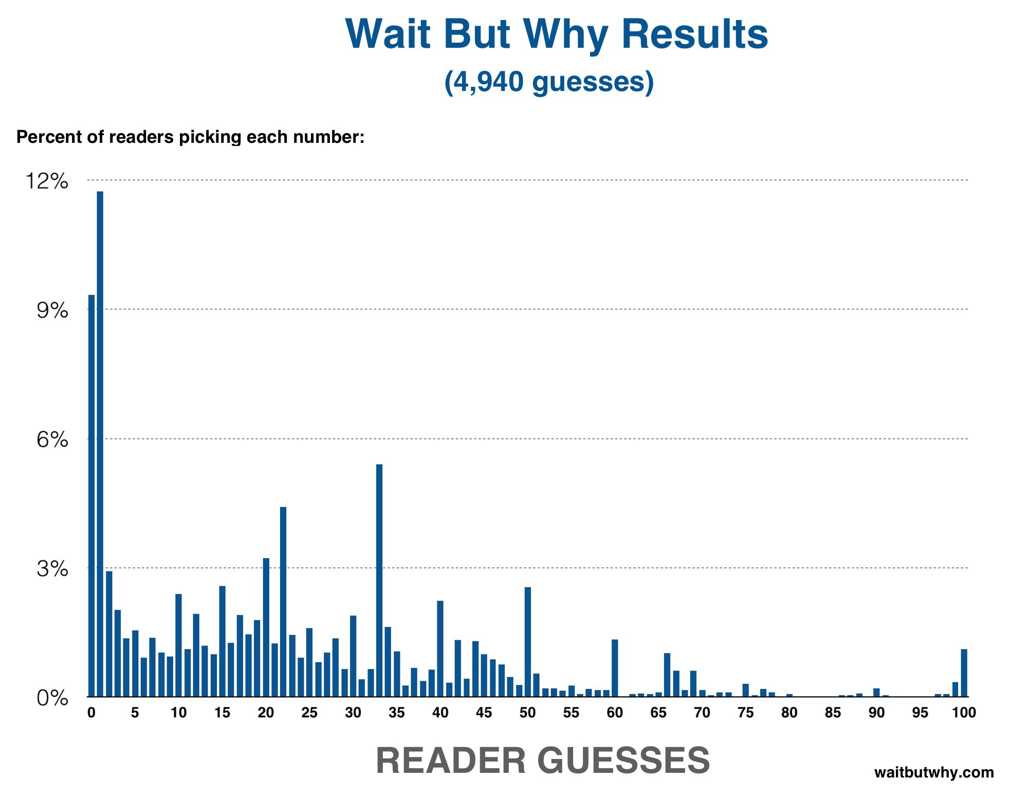Data Graph 1