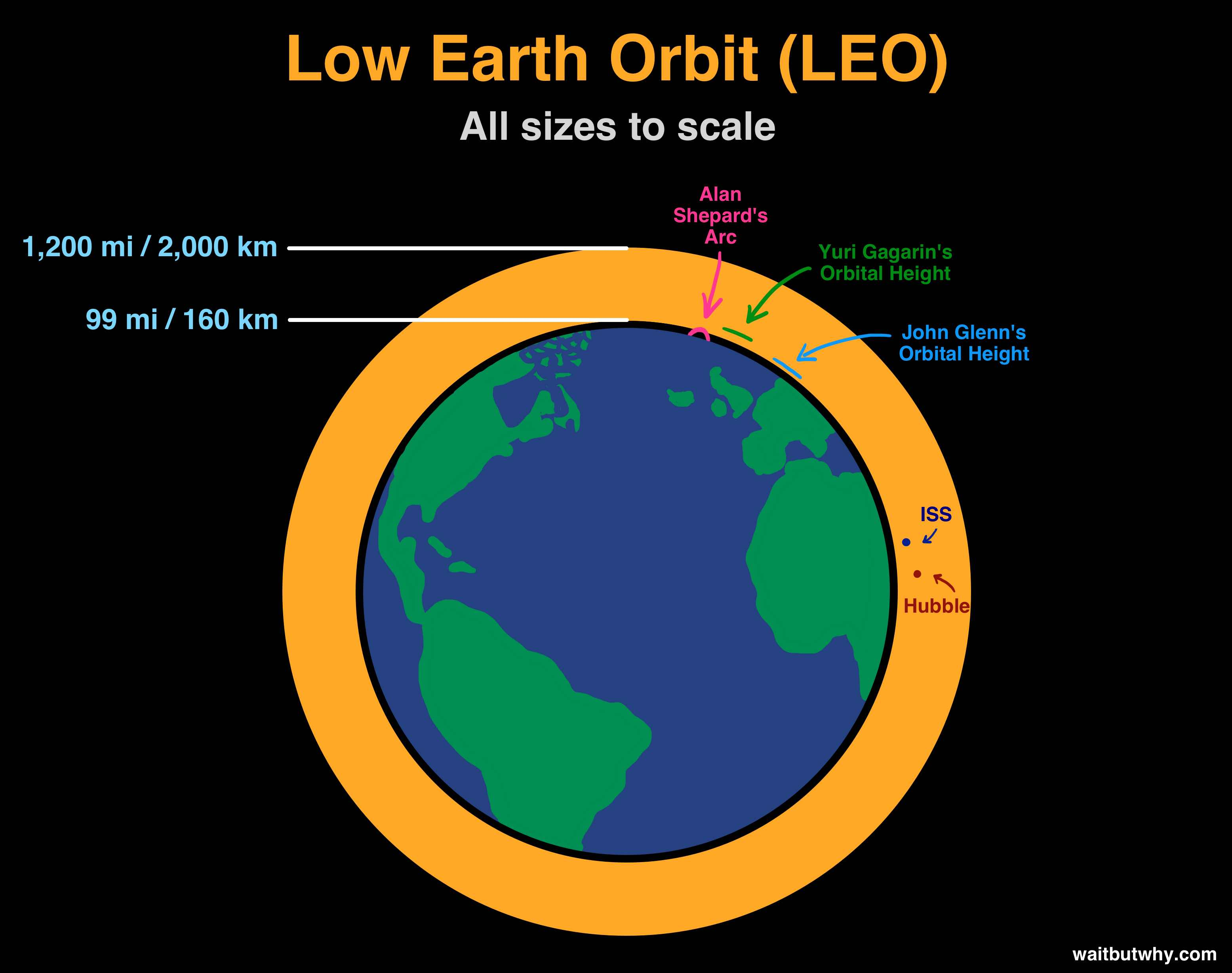 a comparison of low earth orbit satellites leos and geo synchronous earth orbit satellites geos The orbits in which satellites are constrained to move and the geometry with  a  geosynchronous orbit is one in which the satellite orbits at the same  leo - low  earth orbit (includes most non geos such as polar and tropical orbits)  in  practice, calculated and observed positions of the satellite are compared to  improve.