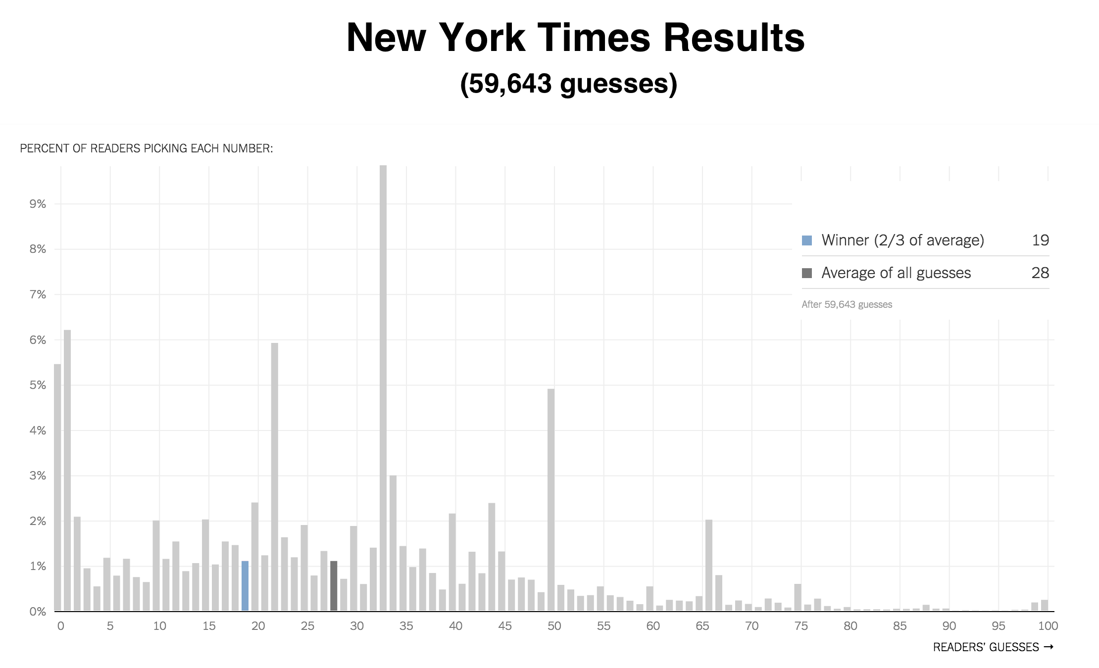 NYTimes Graph
