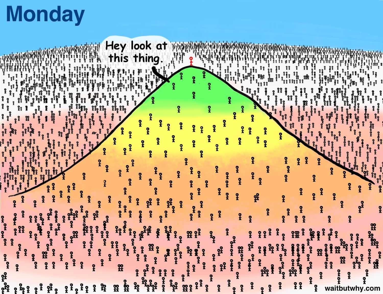 Mountain Monday