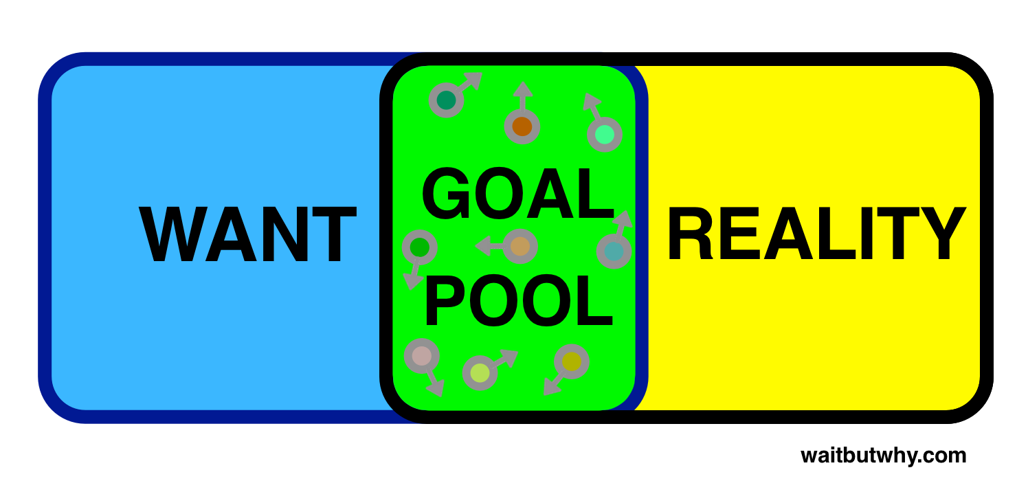 Software - Goal Pool