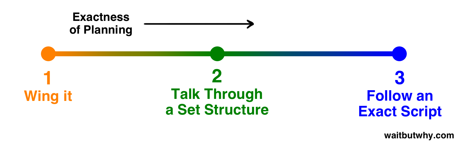 spectrum of exactness of planning: 1 wing it, 2 talk through a set structure, 3 follow an exact strict