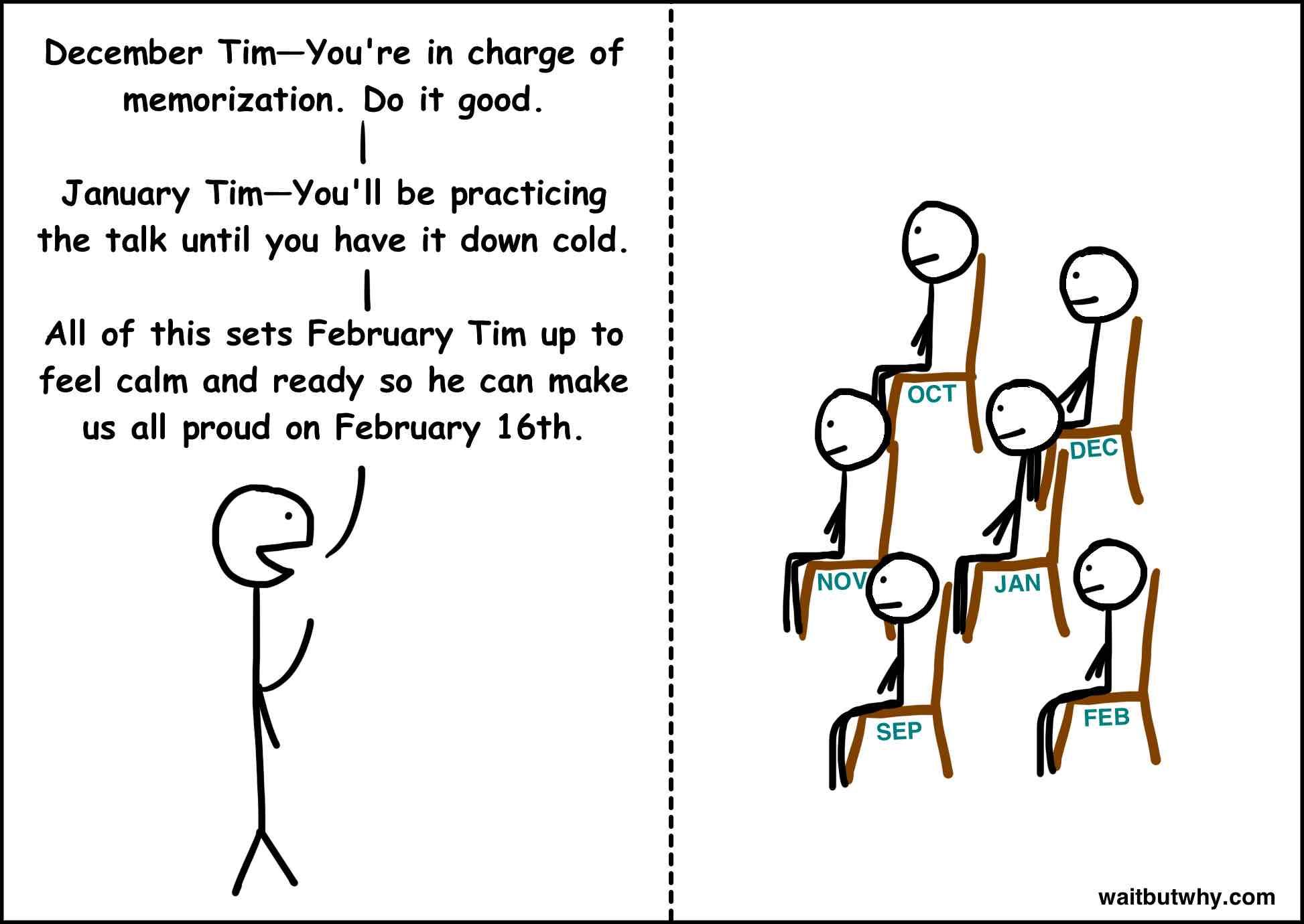 Aug Tim instructions 3