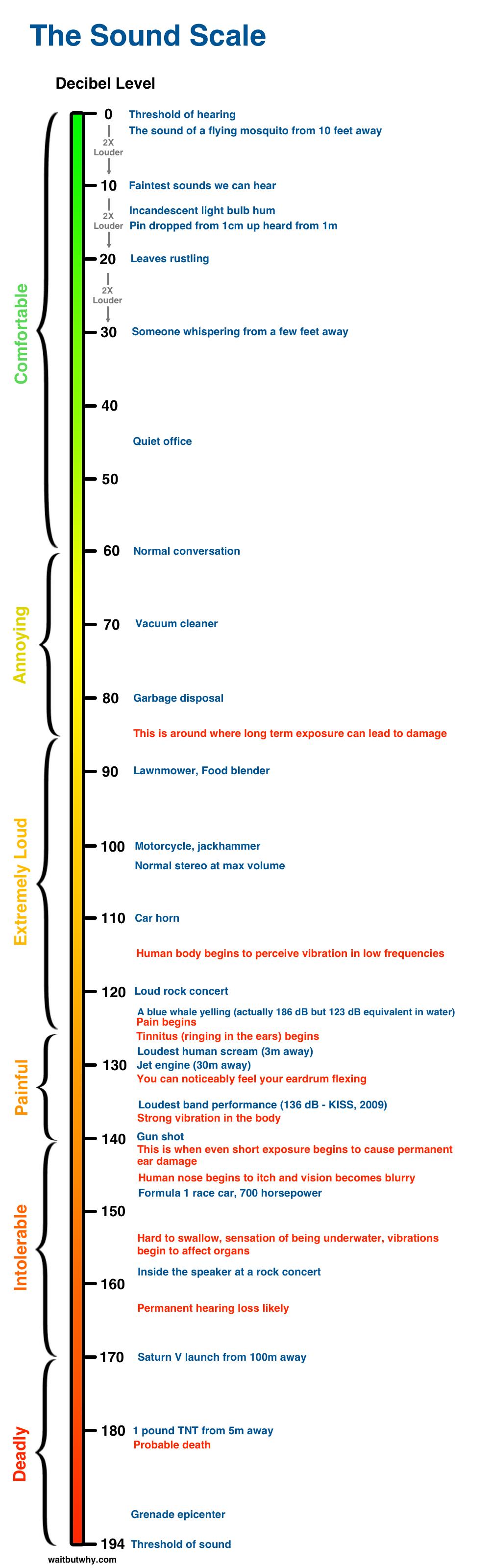 Decibels Chart