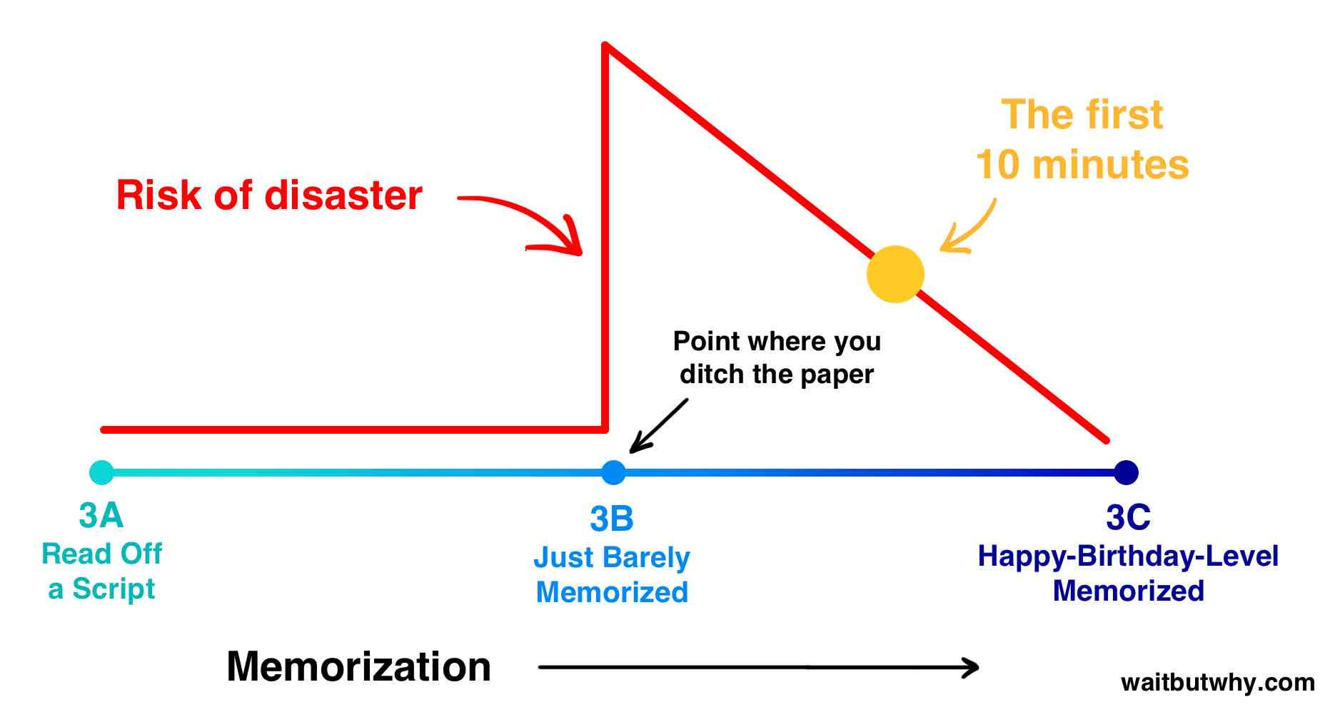 memorization spectrum with the first 10 minutes halfway between barely memorized and happy-birthday level