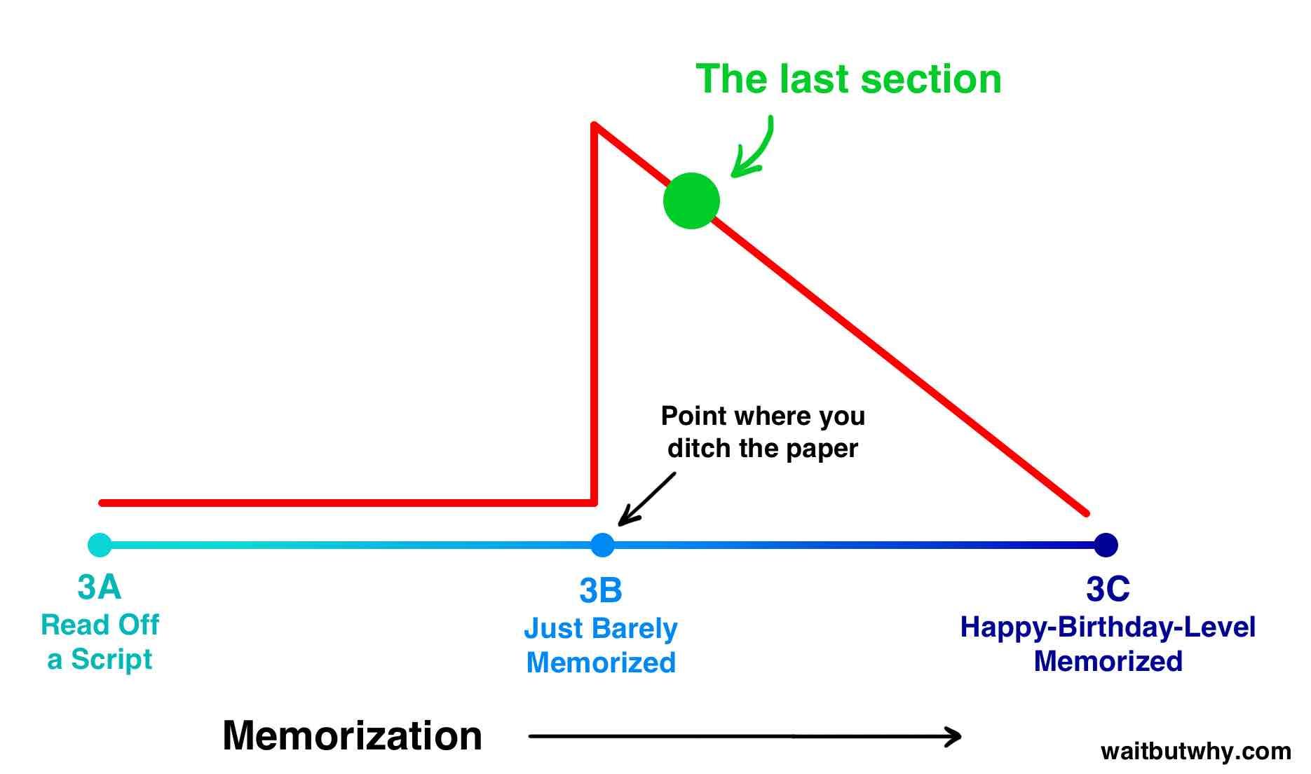 Memorization risk graph 2